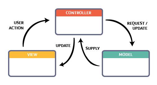 MVC (Model-View-Controller)